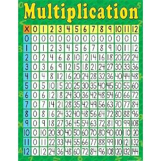Multiplication Chart (9781604182095): Carson Dellosa